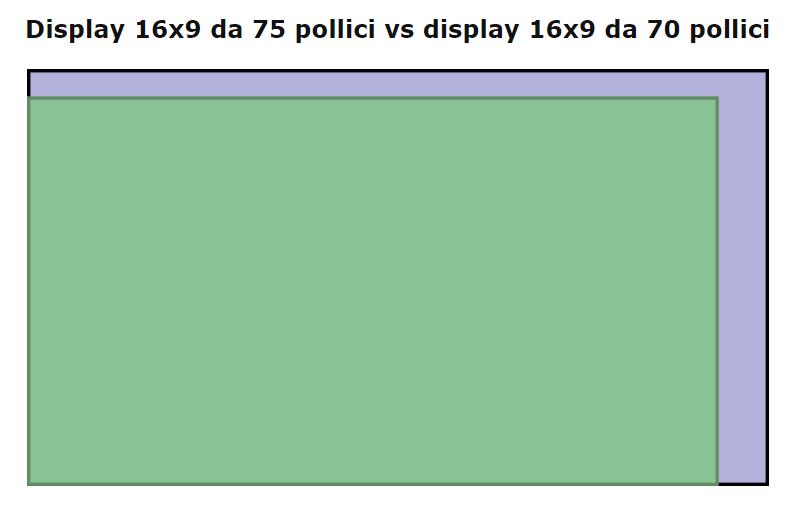 Migliori TV 75 pollici vs 70 pollici: le dimensioni